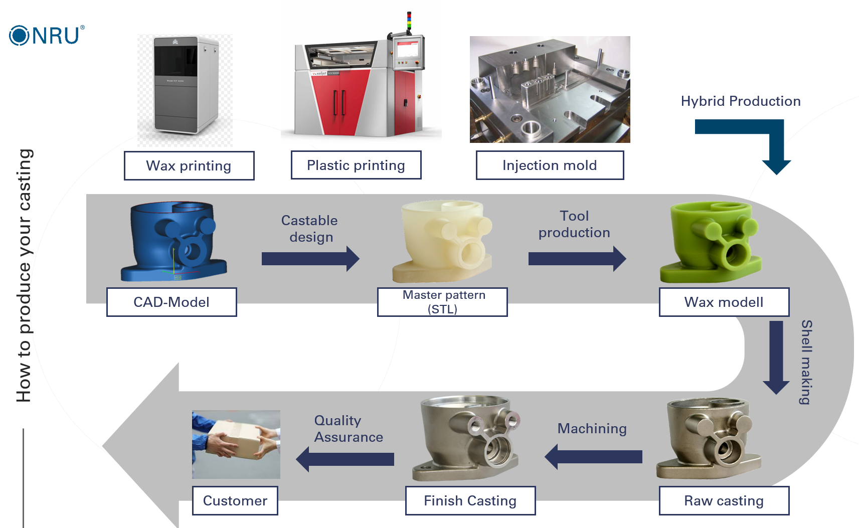 creation investment casting